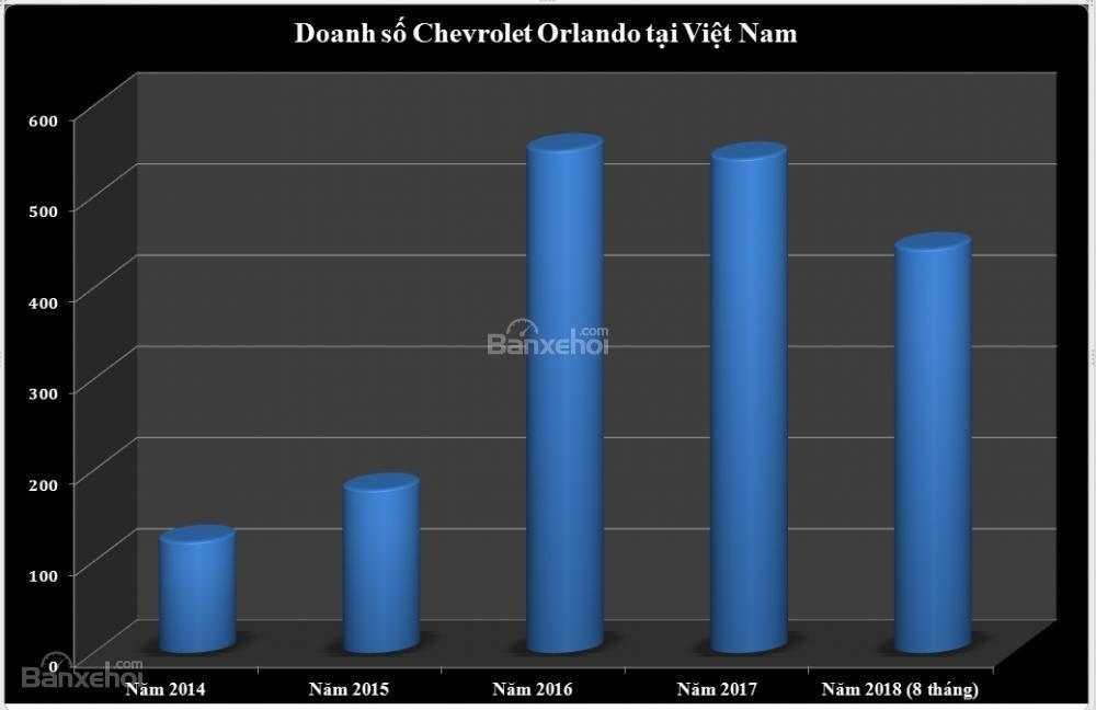 Doanh số bán xe Chevrolet Orlando tại Việt Nam từ năm 2014 đến nay...