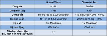 So sánh chevrolet trax và suzuki vitara - hai tay đua cân tài cân sức